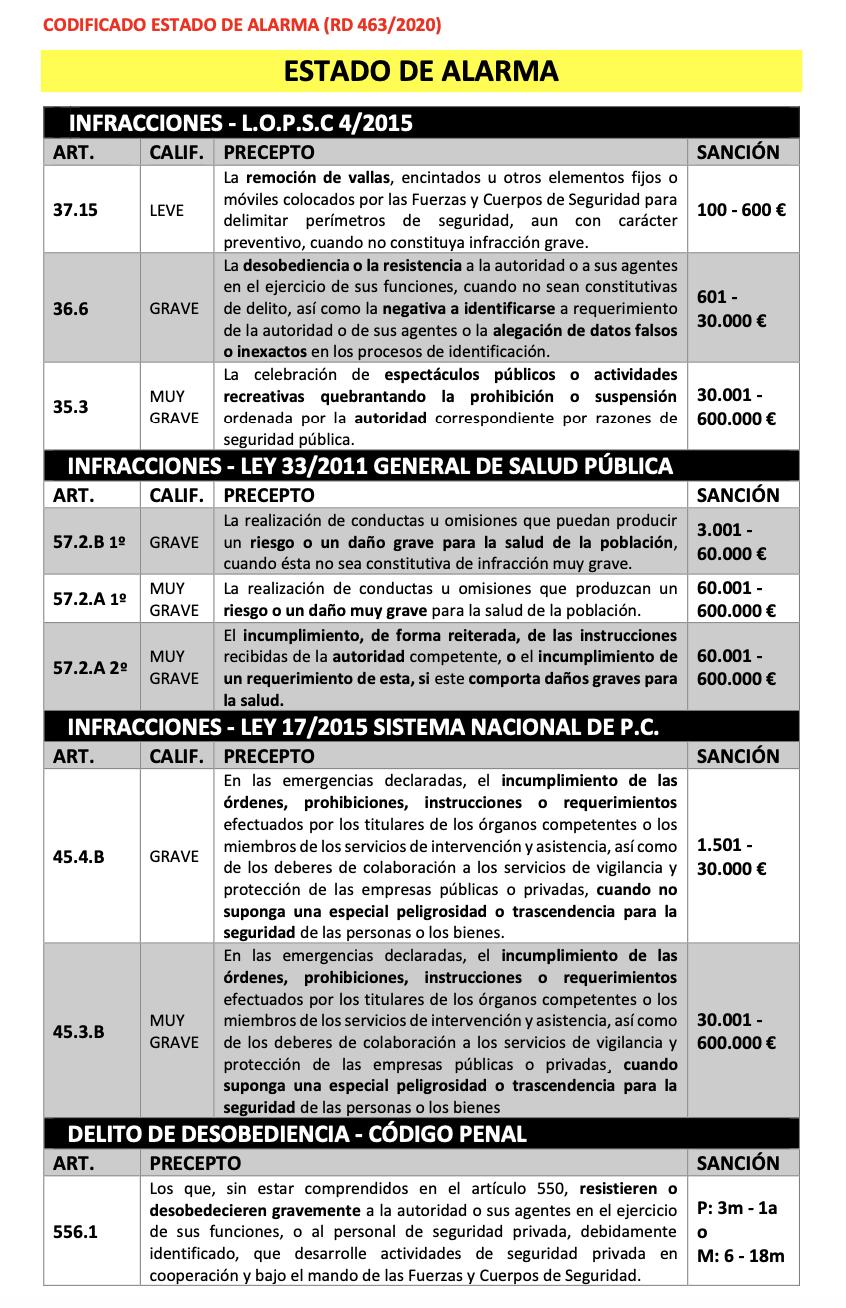 Infomonoticias estado de alrma, sanciones Julio Sánchez.- Abogados